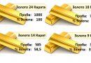 Пробы золота. Системы пробирования золота.