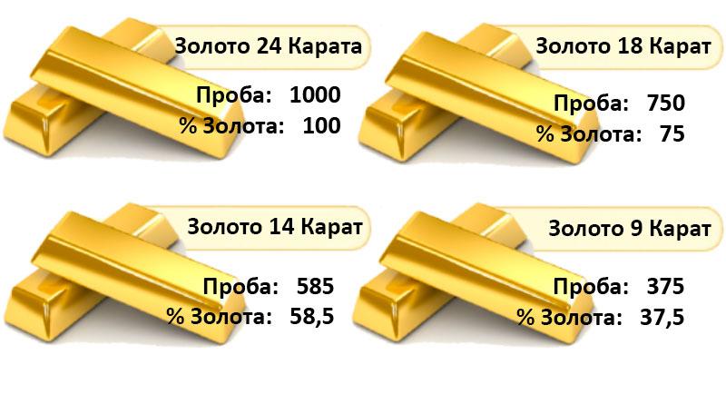 Какие бывают пробы золота